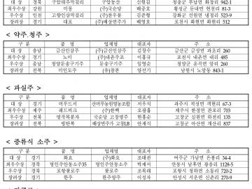 2010 대한민국 우리술 품평회 입상 내역