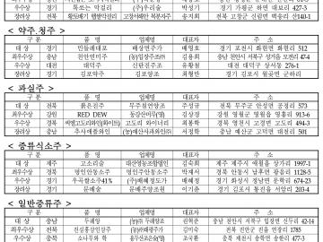 2011 대한민국 우리술 품평회 입상 내역